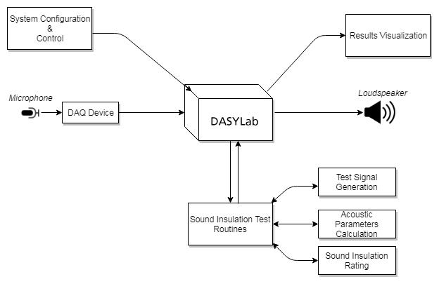 Sound Insulation Tests