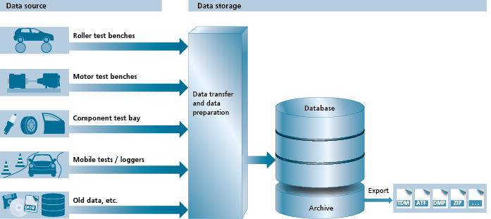 graphic tdm data source retention 1024